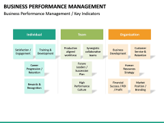 Business Performance Management PPT Slide 20
