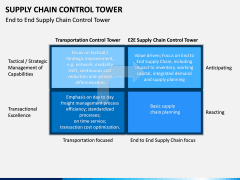 Supply Chain Control Tower PPT Slide 7