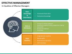 Effective Management PPT Slide 23