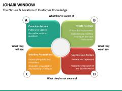 Johari Window PPT Slide 24
