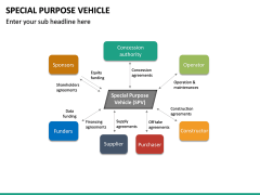 Special Purpose Vehicle (SPV) PPT Slide 22