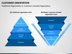 Customer Orientation PPT Slide 9