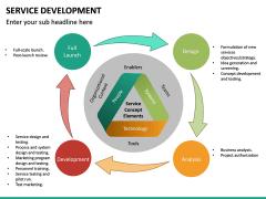 Service Development PPT Slide 21