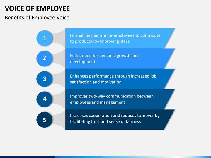 voice of employee powerpoint template