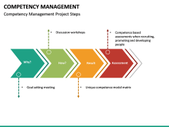 Competency Management PPT Slide 24