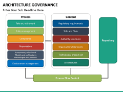 Architecture Governance PPT slide 21