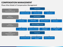 Compensation Management PPT Slide 16