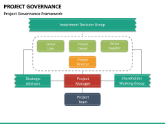 Project Governance PPT slide 17