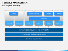IT Service Management PPT slide 3