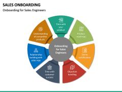 Sales Onboarding PPT Slide 19
