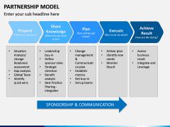 Partnership Model PPT Slide 13