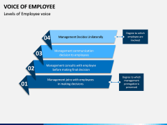 Voice of Employee PPT Slide 8