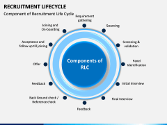 Recruitment Life Cycle PPT slide 2
