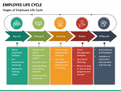 Employee Life Cycle PPT Slide 25