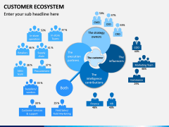 Customer Ecosystem PPT Slide 7