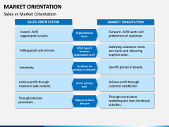 Market Orientation PPT slide 12