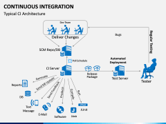 Continuous Integration PPT Slide 12