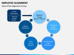 Employee Alignment PPT Slide 7