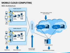 Mobile Cloud Computing PPT Slide 3