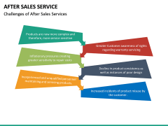 After Sales Service PPT slide 23