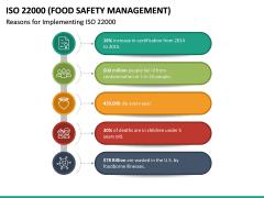 ISO 22000 PPT Slide 19