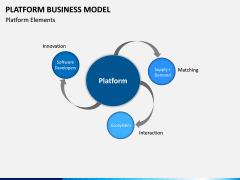 Platform Business Model PPT Slide 11