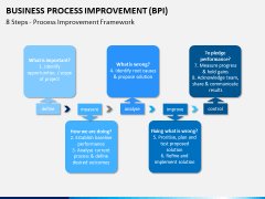 Business process improvement PPT slide 7