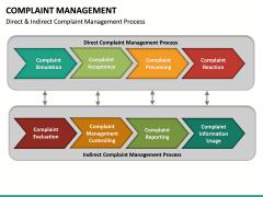 Complaint Management PPT slide 19