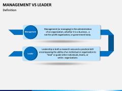 Management Vs Leader PPT slide 3