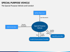 Special Purpose Vehicle (SPV) PPT Slide 11