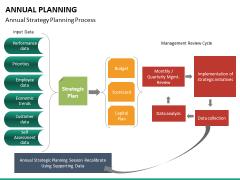 Annual planning PPT slide 30