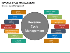 Revenue Cycle Management (RCM) PPT Slide 19