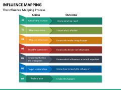 Influence Mapping PPT Slide 20