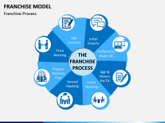 Franchise Model PPT Slide 1