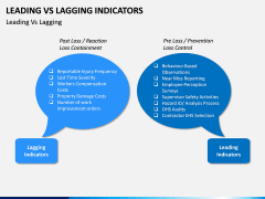 Leading Vs Lagging Indicators PPT Slide 13