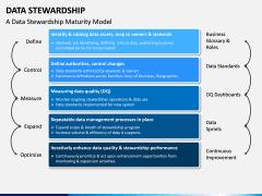 Data Stewardship PPT Slide 2