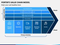 Porters value chain model PPT slide 1