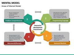 Mental Model PPT Slide 27