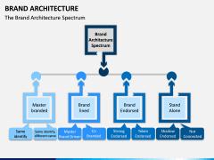Brand Architecture PPT Slide 1