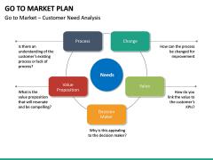 Go To Market Plan (GTM Plan) PPT Slide 48