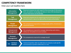 Competency Framework PPT Slide 32