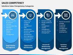 Sales Competency PPT Slide 6
