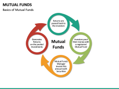 Mutual Funds PPT Slide 16