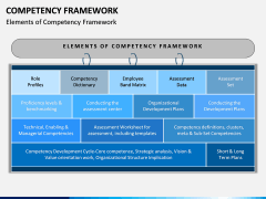 Competency Framework PPT Slide 2