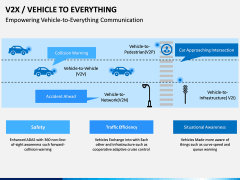 Vehicle to Everything (V2X) PPT Slide 3