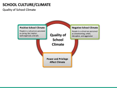 School Culture PPT Slide 26