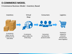 E-commerce Model PPT Slide 3