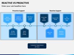 Reactive Proactive PPT Slide 1