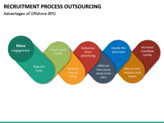 Recruitment Process Outsourcing PPT Slide 34