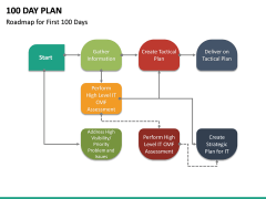 100 Day Plan PPT Slide 35